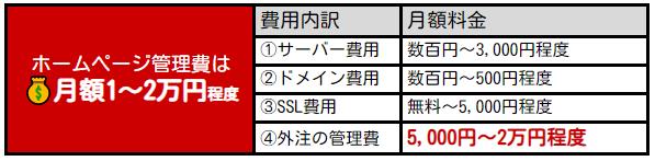 最低限の更新・管理を委託する場合:月額1万~2万円程度