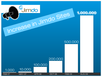Jimdo 100万ページ