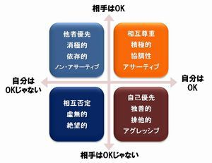 図1:人間関係の4つのタイプ