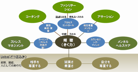 コミュニケーションスキルの体系