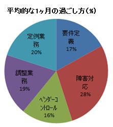 一か月の過ごし方円グラフ