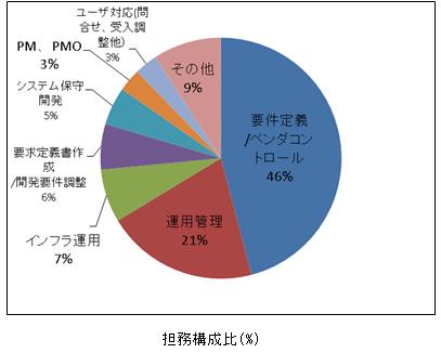 担当業務円グラフ