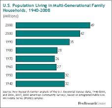 合衆国での他世代住宅の傾向です 1980年以降増加に転じています