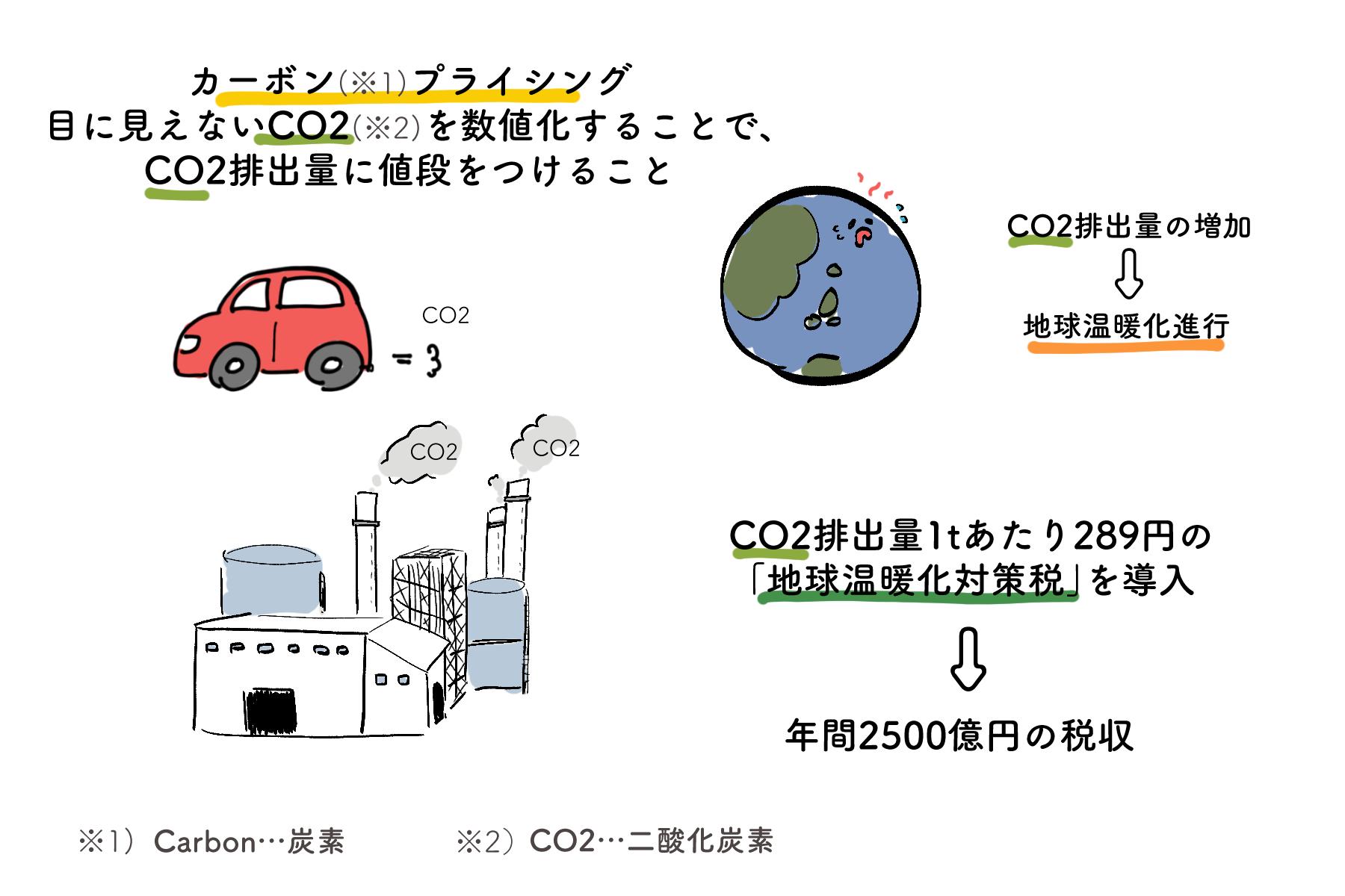 【脱炭素な言葉】カーボンプライシングってな~んだ。