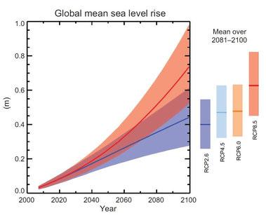 Projection de l'évolution du niveau moyen des mers au cours du XXIe siècle par rapport à la période 1986-2005, pour deux scénarios d'émission de gaz à effet de serre (scénario « optimiste » en bleu, « pessimiste » en rouge). Source : Giec