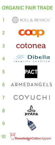 Dibella is now ranked 4th in the world's fair trade cotton market.
