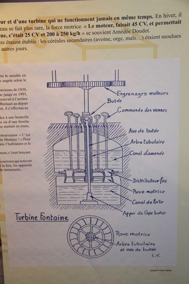 Schéma d'une turbine fontaine