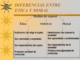 Diferencia Entre ética Y Moral Página Web De Etica Profesional