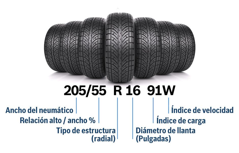 Descripción de las medidas del neumático. Ancho del neumático, Relación alto ancho del neumático, Tipo de estructura del neumático, Diámetro de llanta del neumático, Indice de velocidad del neumático y indice de carga del neumático. Arroyo Auto Taller