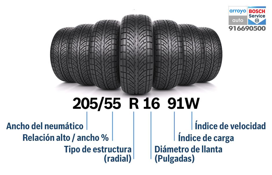 Cómo leer un neumático. Descripción de todos los valores registrados en el neumático y que nos permiten conocer su ancho, relación alto ancho, Estructura, Diámetro, índice de carga e índice de velocidad.