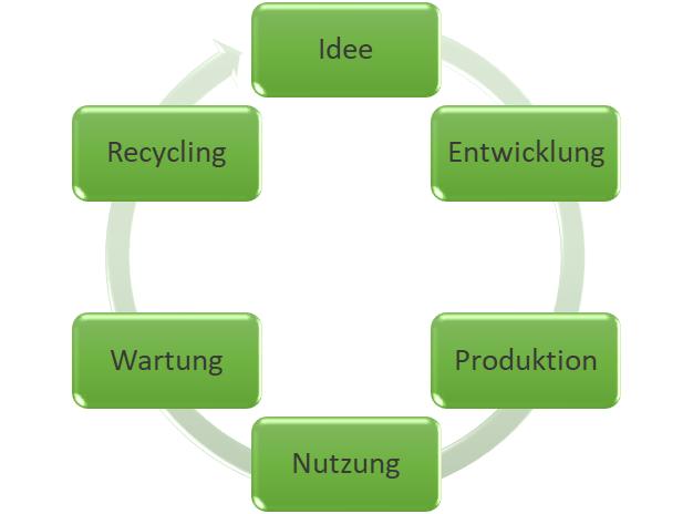 Nachhaltig und ökologisch einrichten