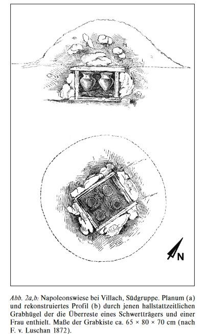 Rekonstruiertes Profil des Grabhügels (Luschan 1872, Gleirscher 2008)