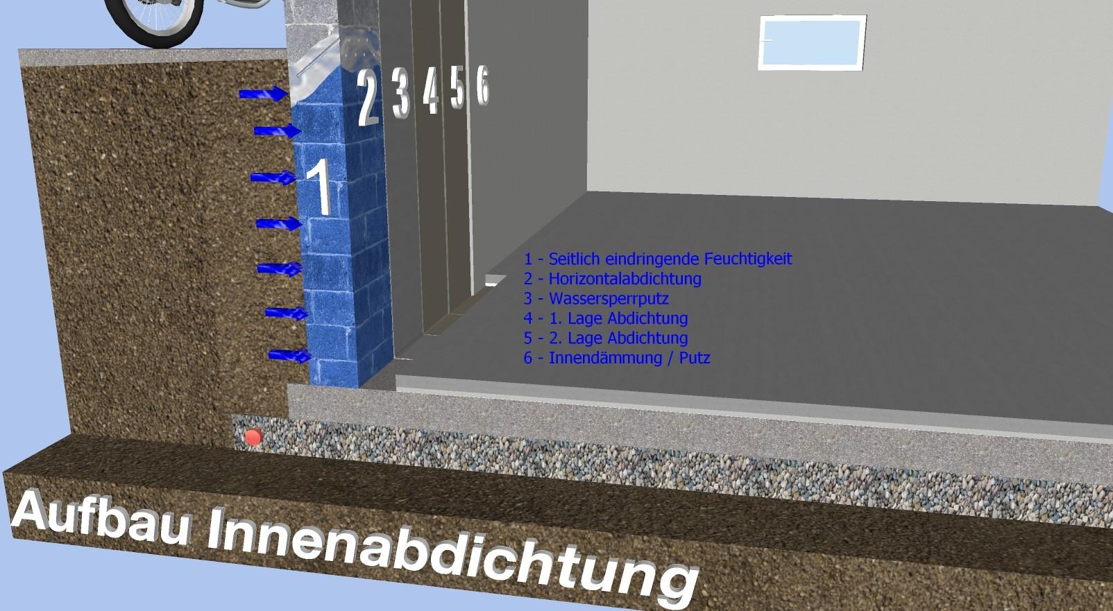Fabulous Innenabdichtung - Wasserschaden / Schimmel / Abdichtung JM49