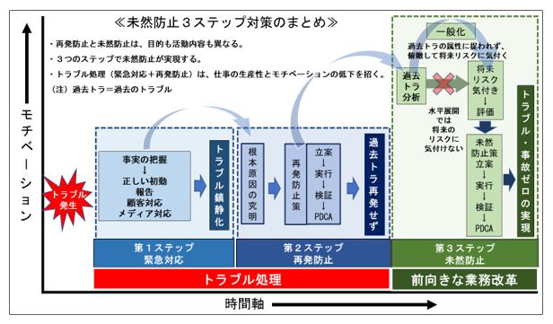 未然防止3ステップ対策の図解