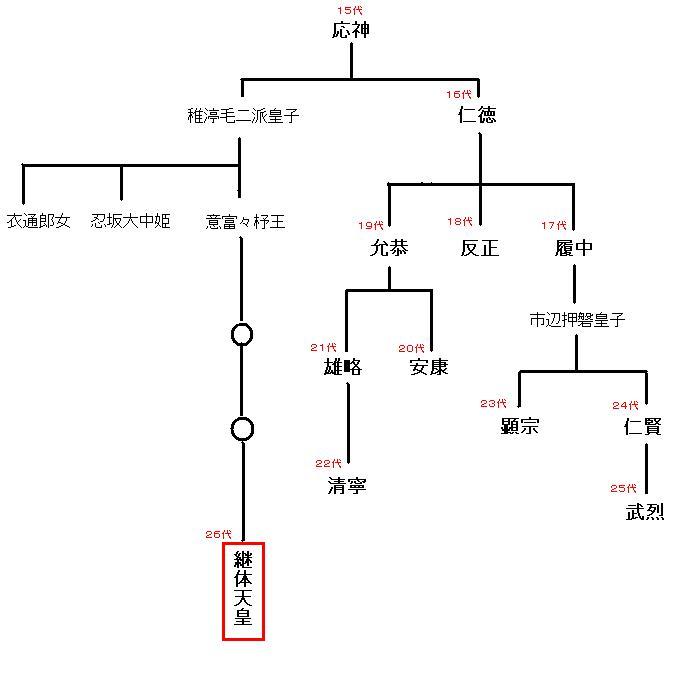 天皇家の家系図