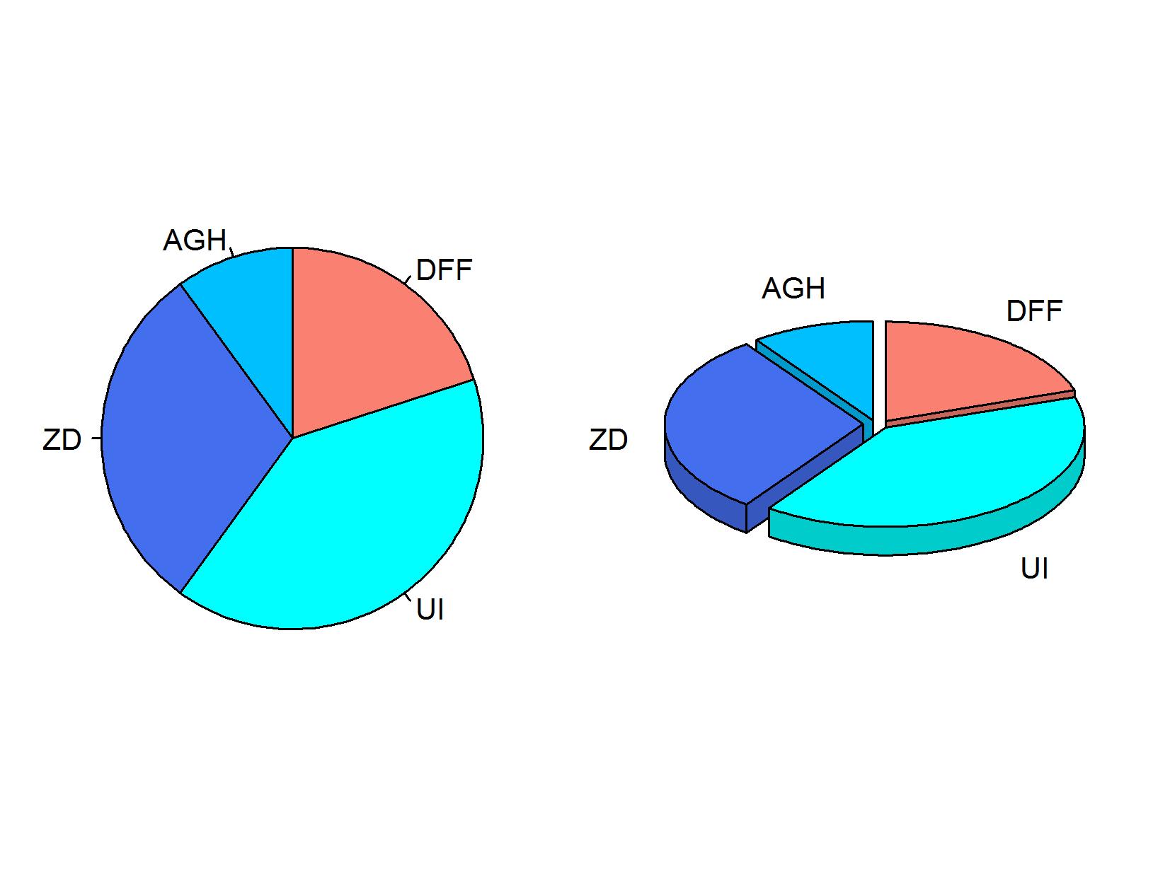 Kuchen- bzw. Kreisdiagramm