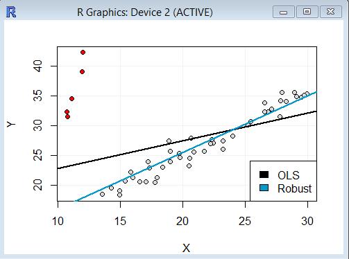 Robuste Regression R