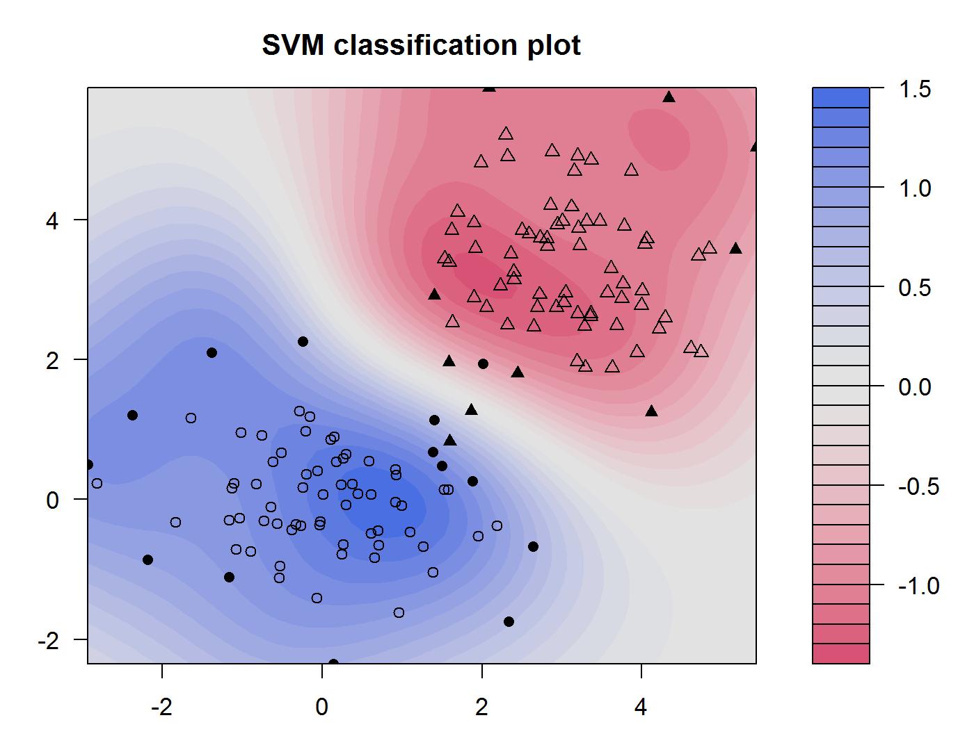 SVM Klassifikationsplot