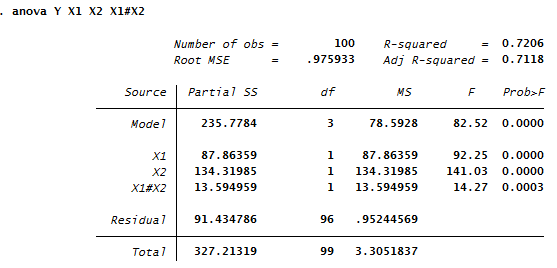 stata anova output interpretation
