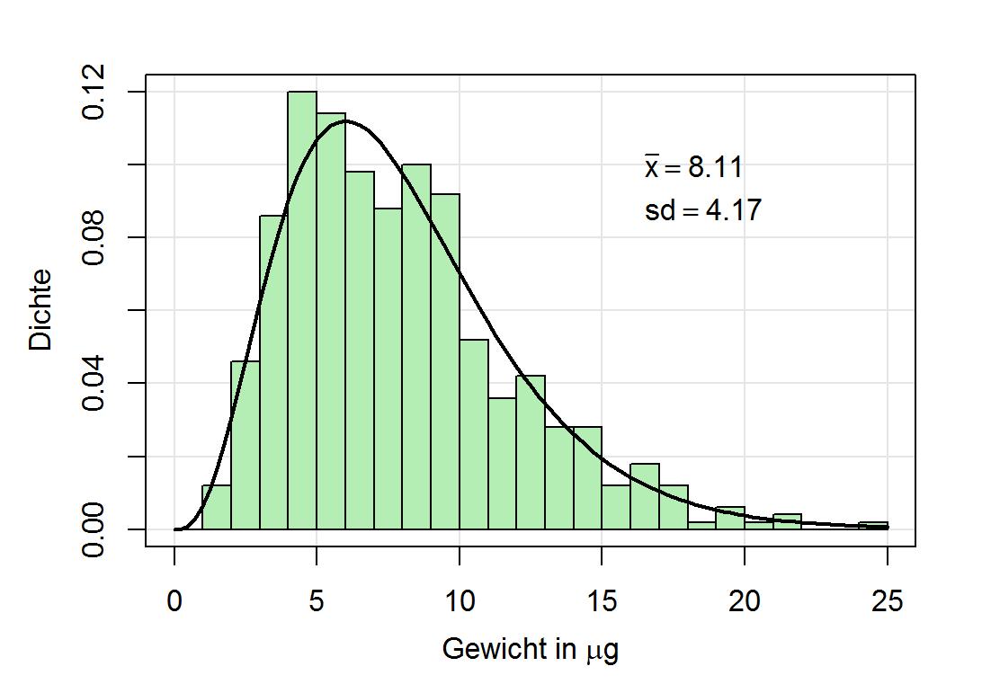 Histogramm einer Chi-Quadrat-Verteilung