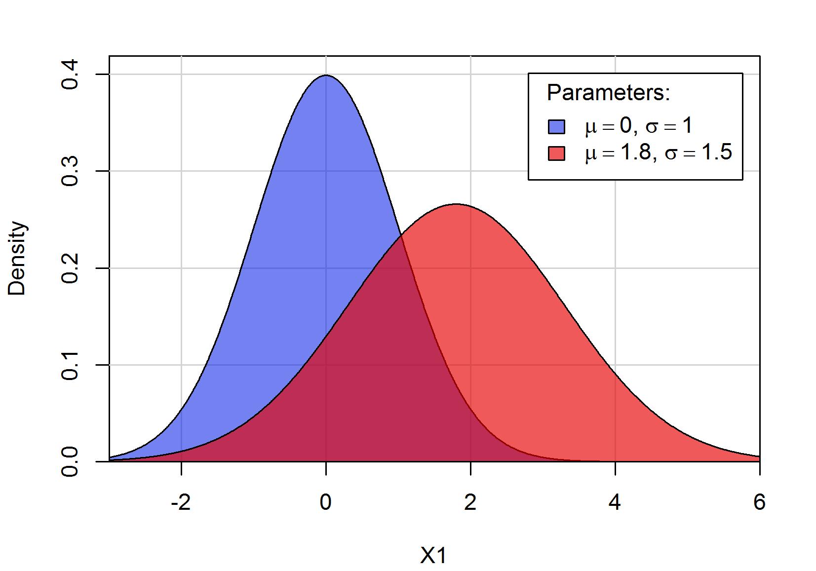 Dichtefunktionen Normalverteilung