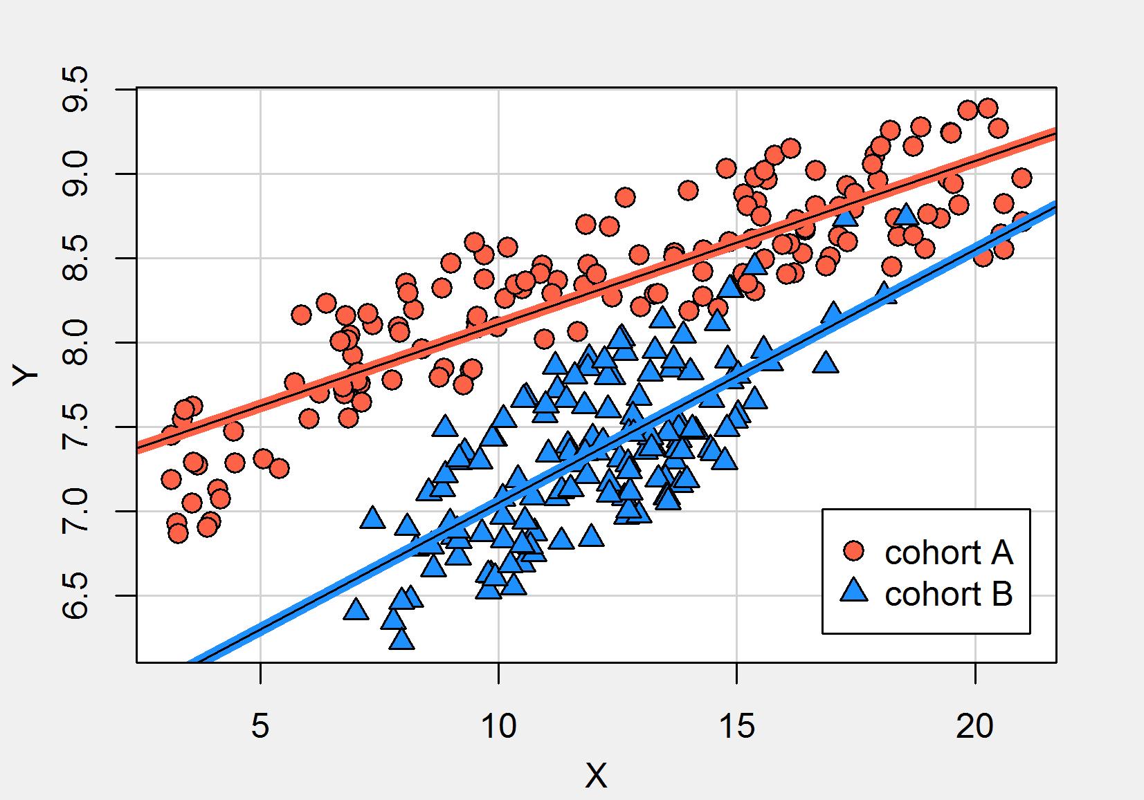 Streudiagramm mit Regressionsgerade