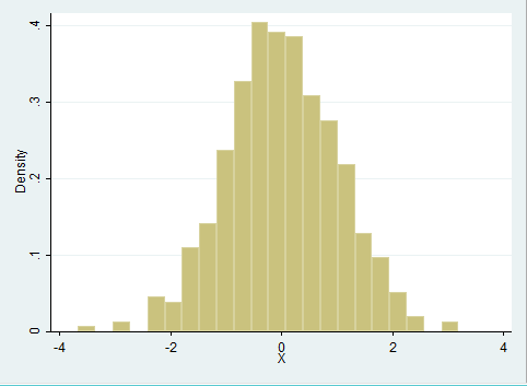 Stata Histogramm Normalverteilung histogram normal distribution