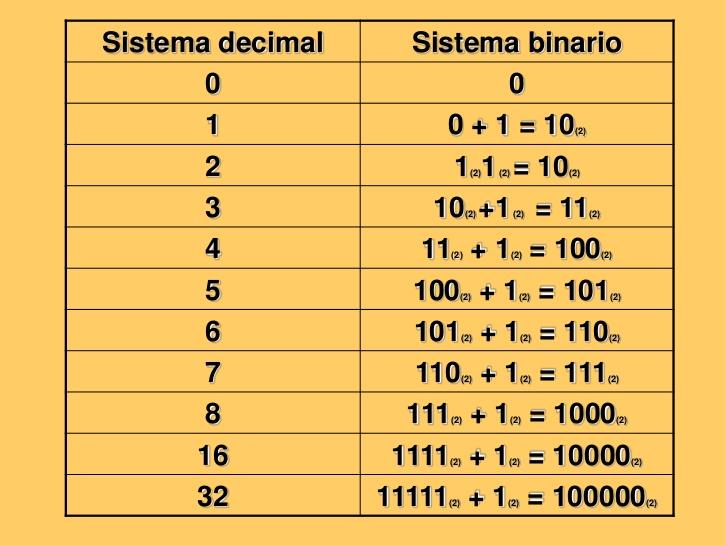 Opciones binarias nedir
