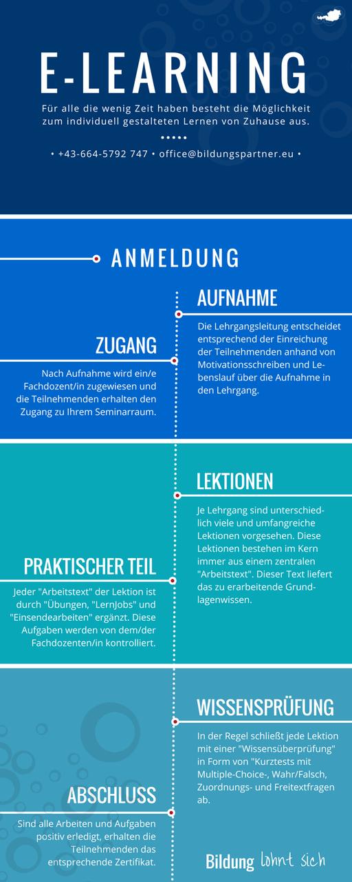 E-Learning Bildungspartner- Bildungspartner Österreich