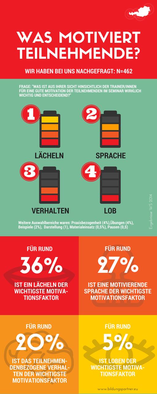Bildungspartner: Was motiviert Teilnehmende- Bildungspartner Österreich