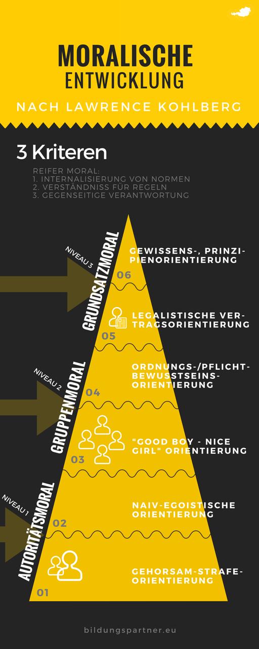 Moralische Entwicklung- Bildungspartner Österreich