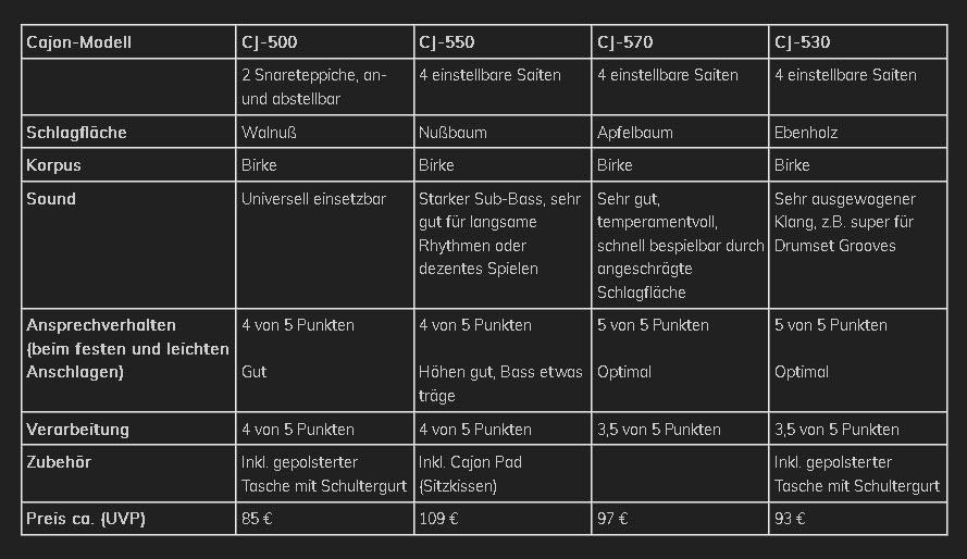 Details vom Dimavery Cajon Test im Vergleich - Happydrums