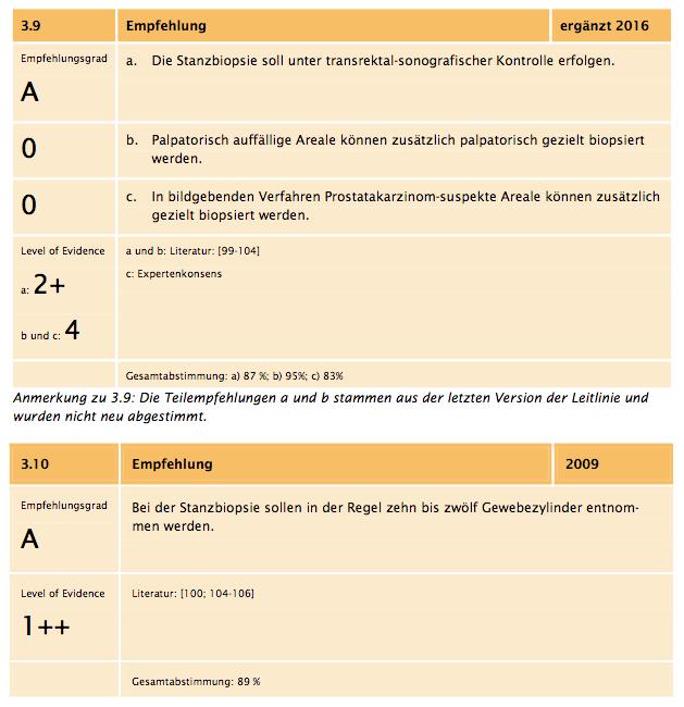 Leitlinie Prostatakarzinom und Prostatabiopsie