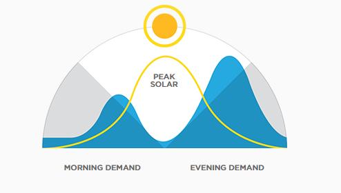 Demanda diferida d'energia en un habitatge