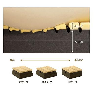 キューブの説明画像 大きさは大キューブ・中キューブ・小キューブがあります