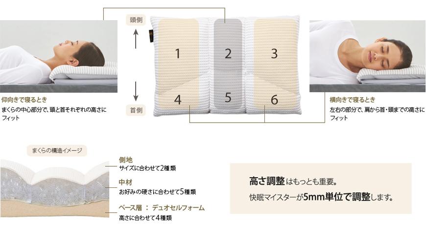 オーダーメイド枕の構造説明。 寝ているときに頭を6つのブロックで支えています。仰向けでも横向けでもジャストフィット。枕はサイズに合わせて2種類、中材はお好みに合わせて5種類から選べます。ベース層はデュオセルフォーム高さに合わせて4種類 高さ調整は最も重要 快眠マスターが5ミリ単位で調整します