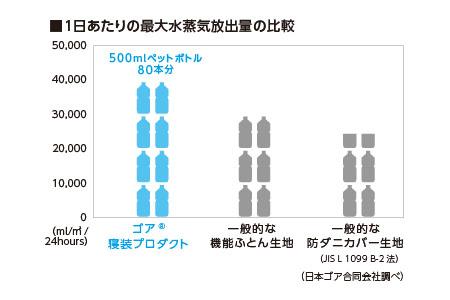 1日あたりの最大水蒸気放出量の比較 ゴア寝装プロダクトは500mlペットボトルに換算して80本分。寝床内の爽やかさが違います