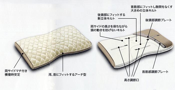 ファインスムーズ構造説明図 首肩にフィットするアーチ型 裏面の構造は後頭部や首筋にフィットする立体キルトなどを説明