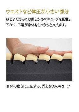 キューブの説明 ほどよく沈み込む柔らかめのキューブの説明画像
