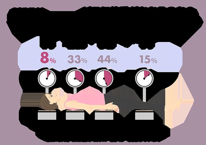どこに体重がかかるのか 寝た際の体重分布 まくらは体重の8%を支えています 敷布団は体重の全てを支えています