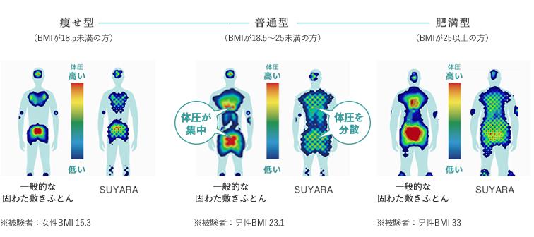 身体にかかる負担の違い。スヤラで寝た場合と一般的な固わた敷ふとんの場合を比較 やせ型・普通型・肥満型 どのタイプでもスヤラは体圧を分散