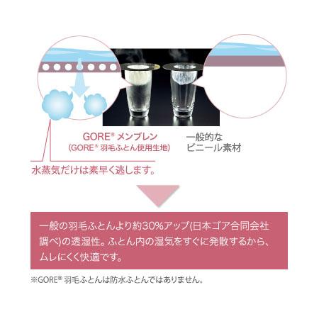 透湿実験の画像 一般の羽毛ふとんより約30%アップ(日本ゴア合同会社調べ)の透湿性。ふとん内の湿気をすぐに発散するから蒸れにくく快適です