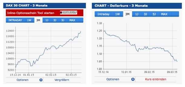 Vergleich: DAX-Entwicklung zu EUR/USD (Quelle: finanzen.net)