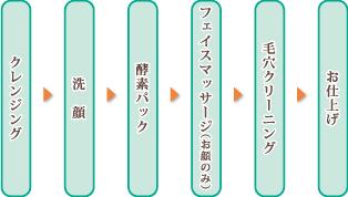 クレンジング→洗顔→酵素パック→フェイスマッサージ(お顔のみ)→毛穴クリーニング→お仕上げ