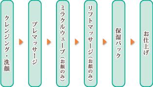 クレンジング・洗顔→プレマッサージ→ミラクルウェーブ(お顔のみ)→リフトマッサージ(お顔のみ)→保湿パック→お仕上げ