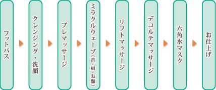 フットバス→クレンジング・洗顔→プレマッサージ→ミラクルウェーブ(首・肩・お顔) →リフトマッサージ→デコルテマッサージ→六角水マスク→お仕上げ