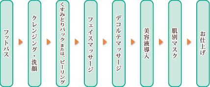 フットバス→クレンジング→洗顔→くすみとりパック OR ピーリング→フェイシャルマッサージ→デコルテマッサージ→美容液導入→肌別マスク→お仕上げ