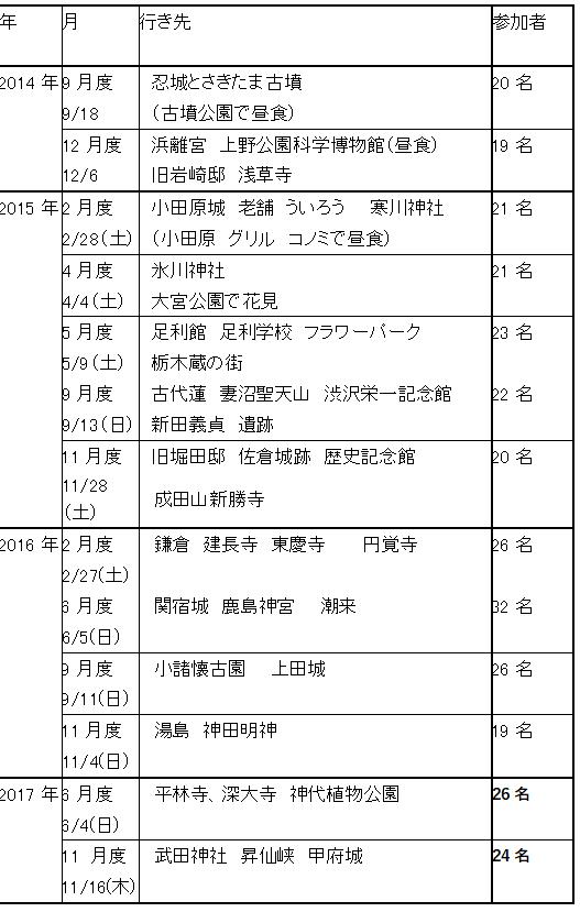 """【参考】某""""歴史クラブ""""の行先(転用)"""