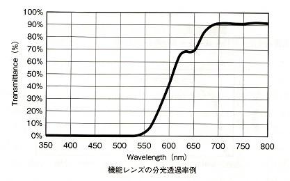 380nm~540nmの青色光から緑色光をカットしたGBオフレンズの分光透過率