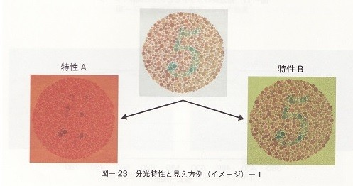 Aは赤系レンズ Bは緑系レンズ 色覚異常の人の見え方はAに近い